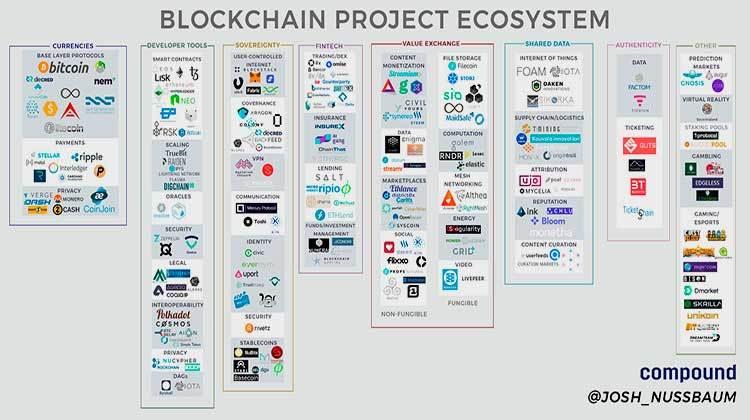 Ecosistema actual del Blockchain