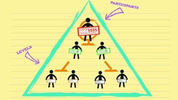 Qué es el esquema Ponzi?